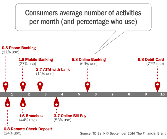The Annual '2014 State of Checking Consumers' Report