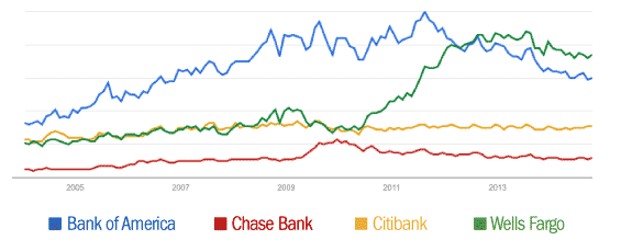 google_banking_trends_big_banks