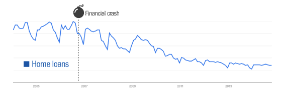 google_banking_trends_home_loans