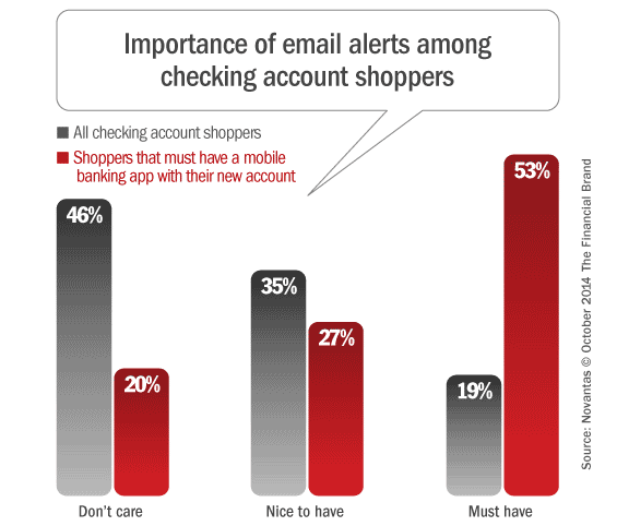mobile_banking_email_alerts