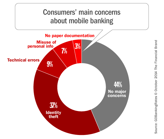 mobile_banking_fears