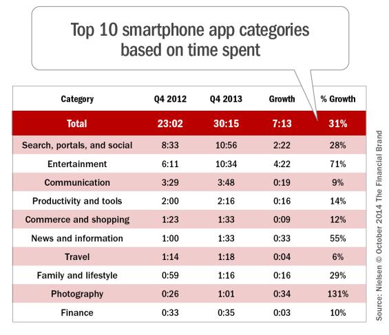 top_ten_smartphone_app_categories