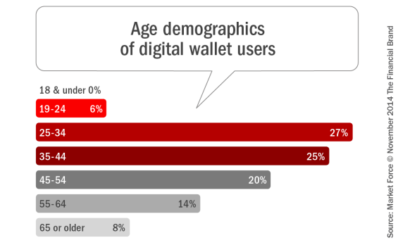 Age_demographics_of_digital_wallet_users