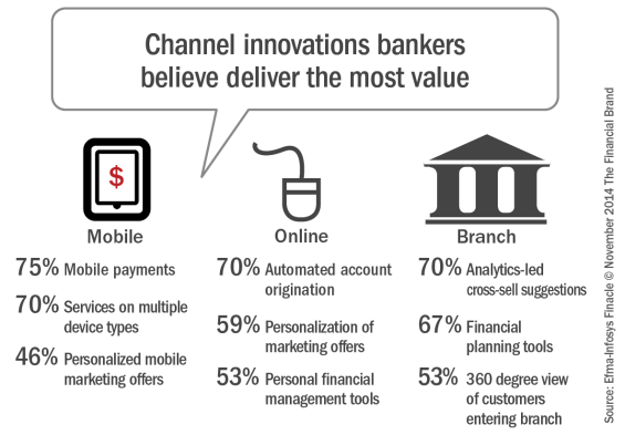 Channel_innovations_bankers_believe  _deliver_most_value1[1]