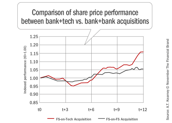 Comparison_of_share_price_performance_between_bank+tech_vs._bank+bank _acquisitions