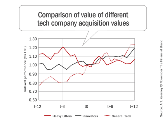 Comparison_of_value_of_different_tech_company_acquisition_values