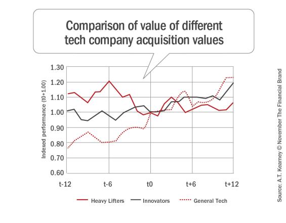 Comparison_of_value_of_different_tech_company_acquisition_values