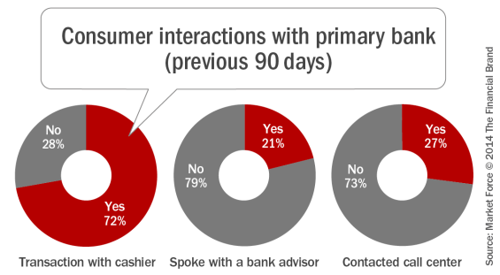 Consumer_interactions_with_primary_bank