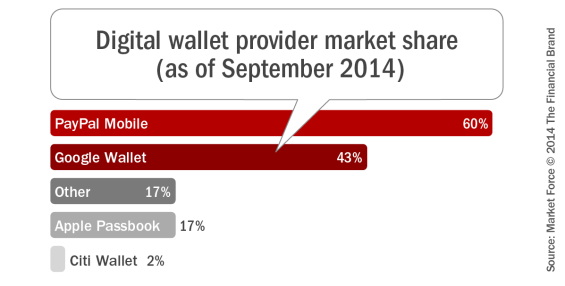 Digital_wallet_provider_market_share