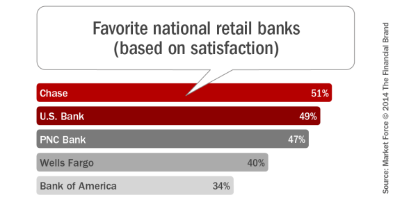 Favorite_national_retail_ banks
