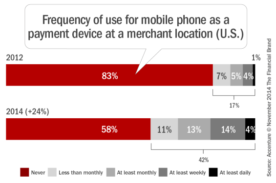 Frequency_of_use_for_mobile_phone_as_a_payment_device_a