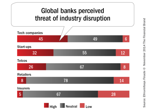 Global_banks_perceived_threat_of_industry_disruption