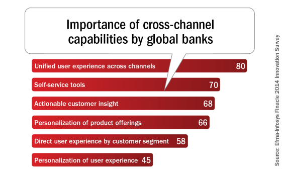 Importance_of_cross-channel_capabilities_by_global_banks1