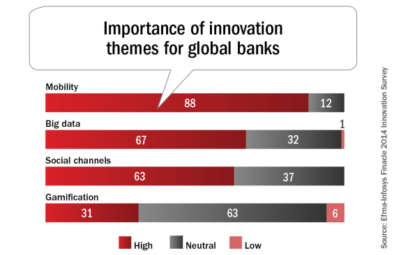 Importance_of_innovation_themes_for_global_banks