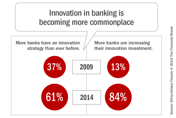 Innovation_in_banking_is_becoming_more_commonplace