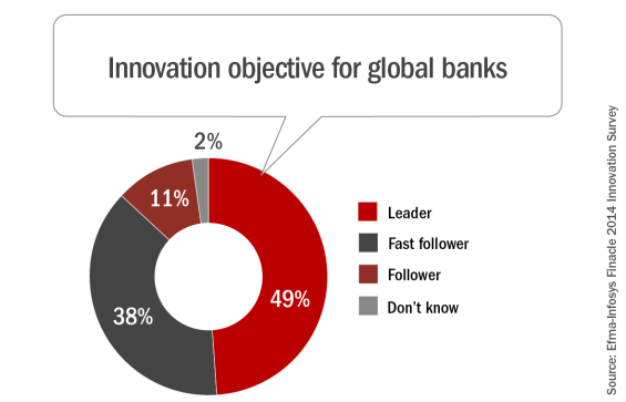 Innovation_objective_for_global_banks