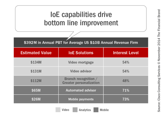 IoE_capabilities_drive_bottom_line_improvement1
