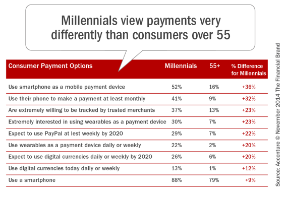 Millennials_view_payments_very_differently