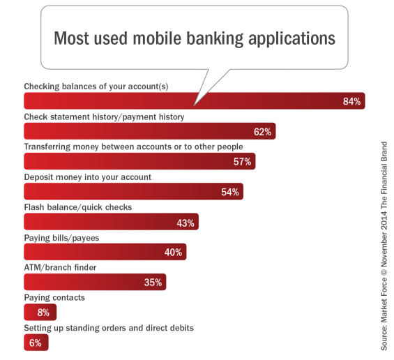 Most_used_mobile_banking_applicaitons