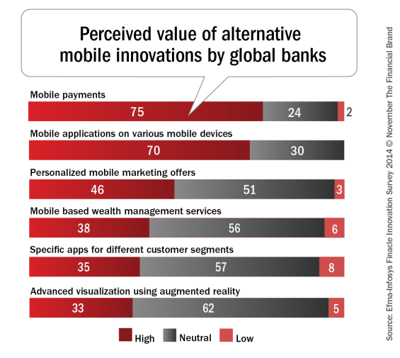 Perceived_value_of_alternative_mobile_innovations_by_global_banks1