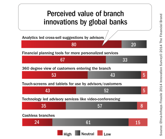 Perceived_value_of_branch_innovations_by_global_banks1