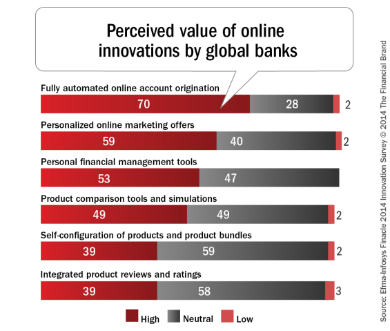Perceived_value_of_online_innovations_by_global_banks1