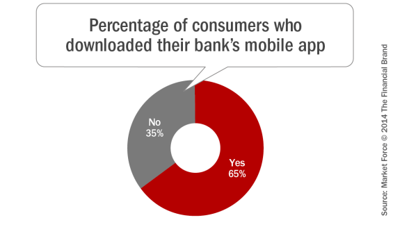 Percentage_of_consumers_who_downloaded_their_banks_mobile_app_b