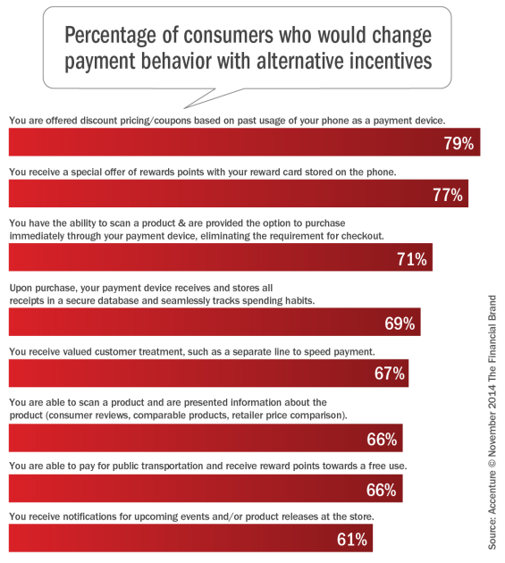 Percentage_of_consumers_who_would_change_payment_behavior_with_altern ative_incentives