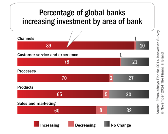 Percentage_of_global_banks_increasing_investment_by_area_of_bank