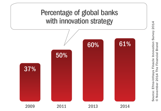 Percentage_of_global_banks_with_innovation_strategy