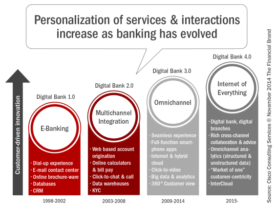 Personalization_of_services_and_interactions_increase_as_banking_has_ evolved1