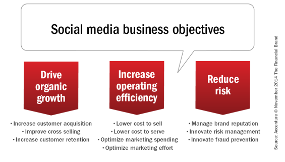 Social_media_business_objectives1