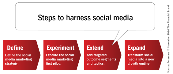 Steps_to_harness_social_media1