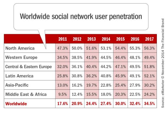 Worldwide_social_network_user_penetration