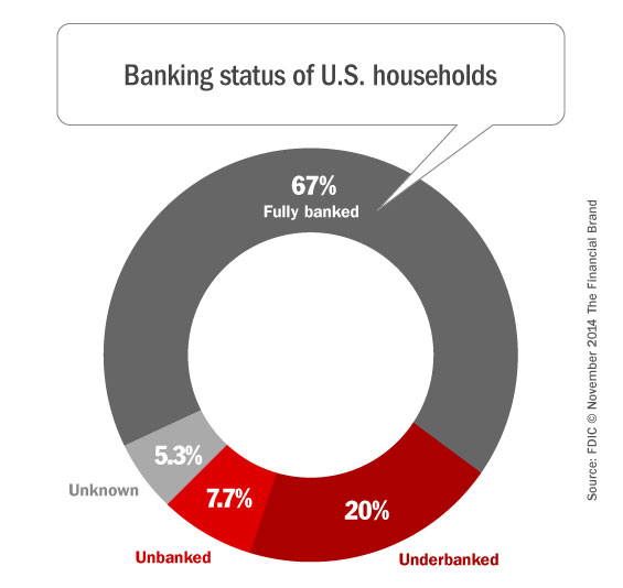 banking_consumers_by_household