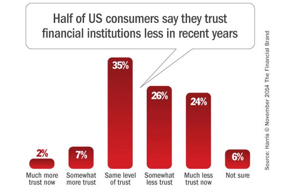 banks_losing_trust
