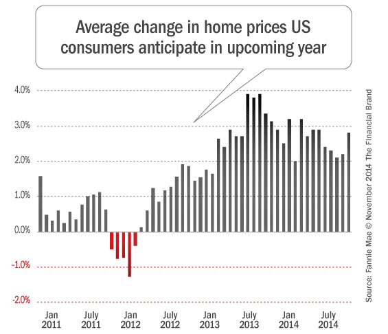 change_in_home_prices