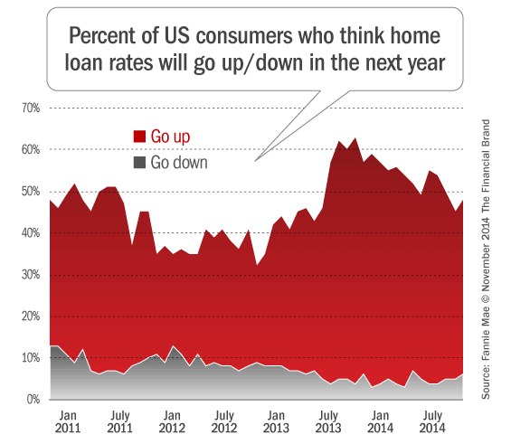 change_in_mortgage_rates