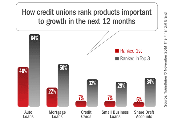 credit_union_product_priorities