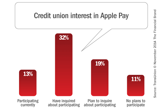 credit_unions_apple_pay