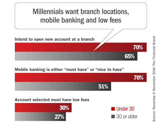 millennial_bank_switching_preferences