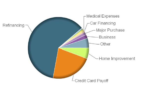 Payday loans md photo 1