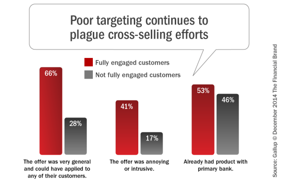Poor_targeting_continues_to_plague_cross-selling_efforts