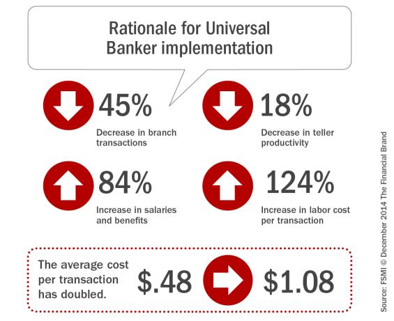 Rationale_for_universal_banker_implementation