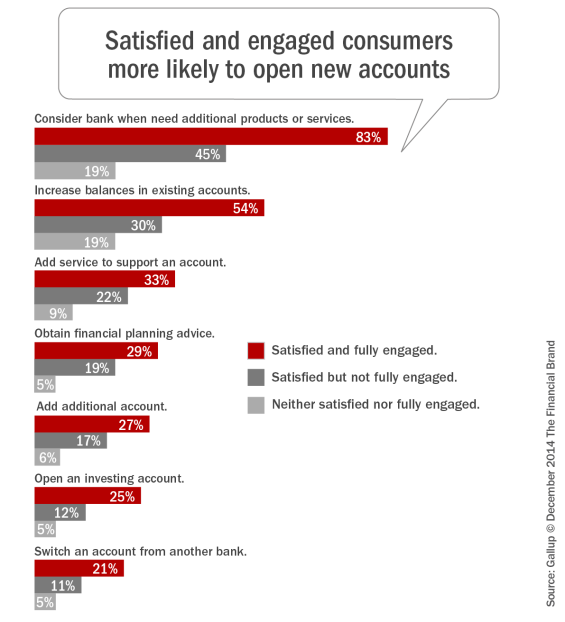 Satisfied_and_engaged_consumers_more_likely_to_open_new_accounts