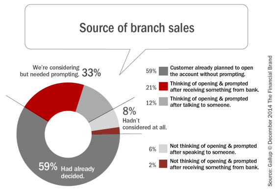 Source_of_branch_sales_a