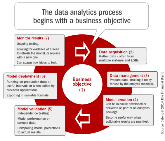 The_data_analytics_process_begins_with_a_business_objective