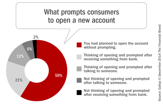 What_prompts_consumers_to_open_a_new_account