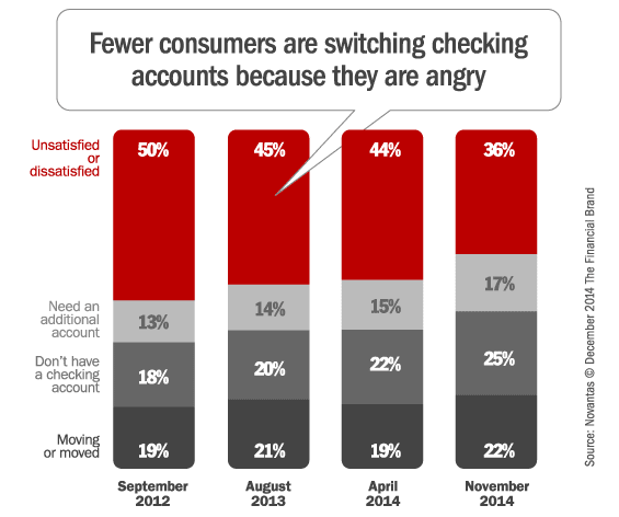 checking_account_switching_triggers