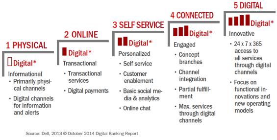 Open digital maturity model